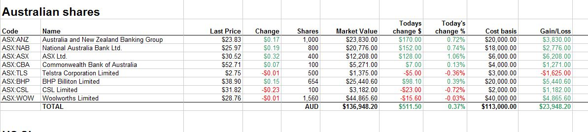 Using GoogleFinance() to track stocks on the Australian
